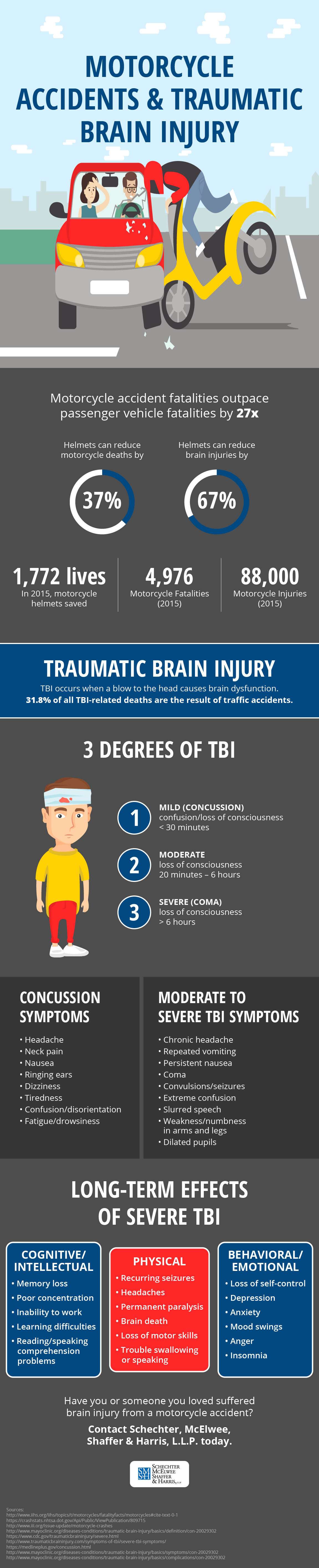 Motorcycle Accidents and Traumatic Brain Injury Infographic