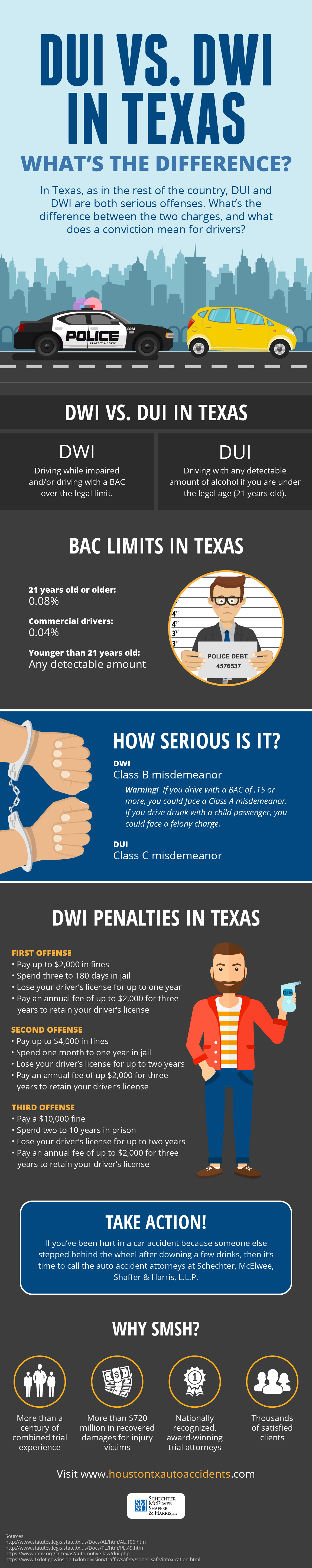 DUI vs. DWI in Texas Infographic